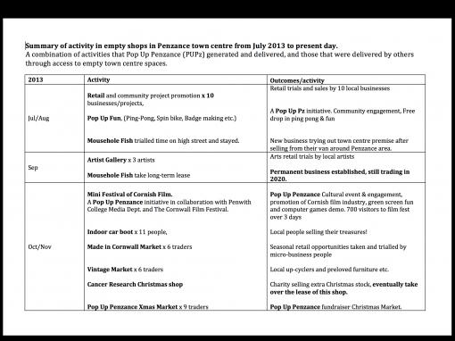 Summary of Pop Up Activity 2013-2020
